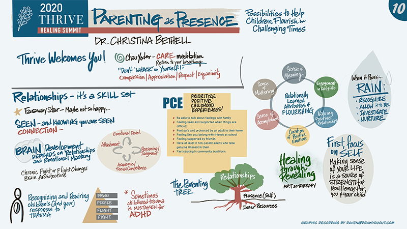 Parenting As Presence