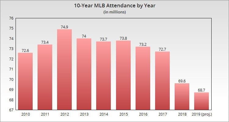 MLB Attendance Chart – 2010 through 2019