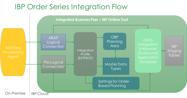 SAP IBP order series integration flow