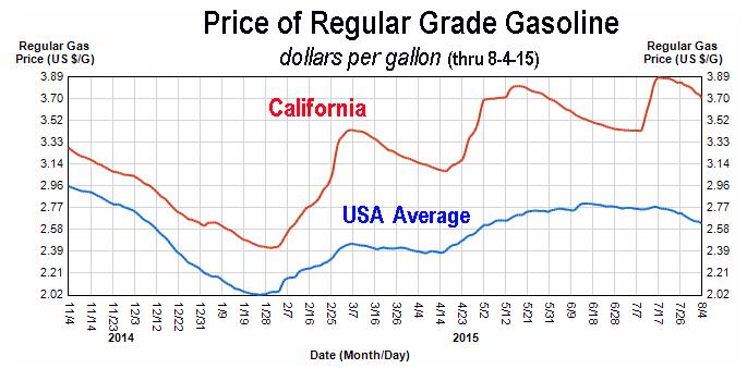 08-2015 Gas price chart