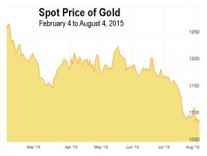 08-2015 Spot Price of Gold