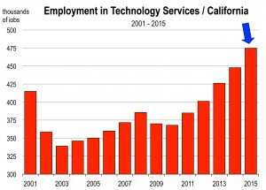 California NAICS NSA.xls