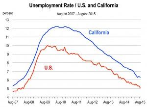 National Employment.xls