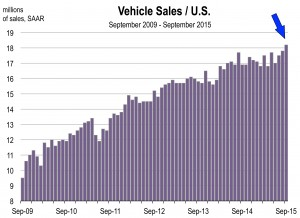 US Monthly Indicators-D.xls
