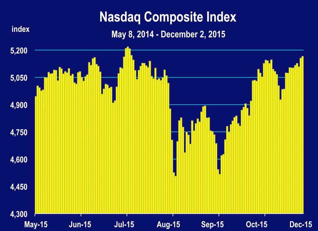 Stock_Market.xls