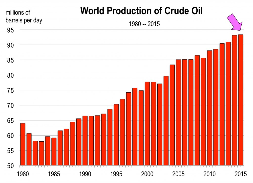 Total_World_Oil_supply.xls