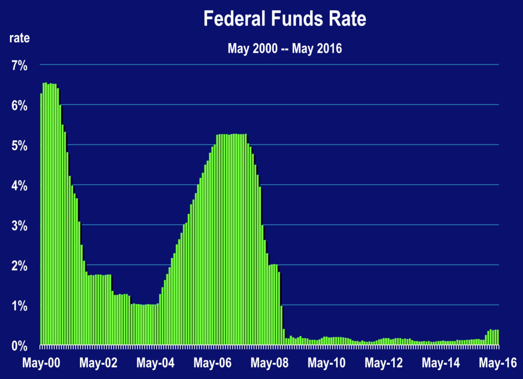 Interest Rates-D