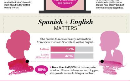 Siempre Beauty III: La fuerza impulsora de los hábitos de consumo de las Latinas