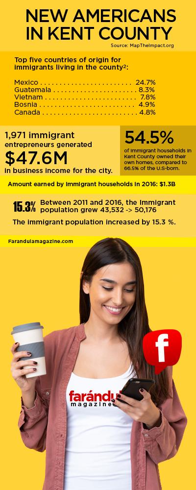 Latinos in West Michigan Hispanics