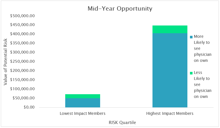Risk adjustment analytics pinpoints the most impactful intervention opportunities