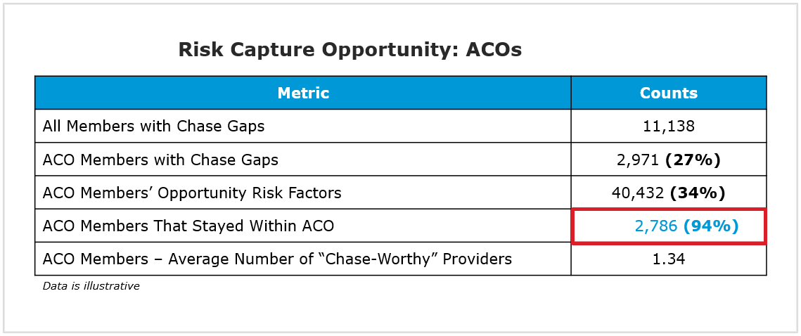 Risk adjustment risk capture opportunities