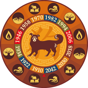 Chinese Astrology Dog