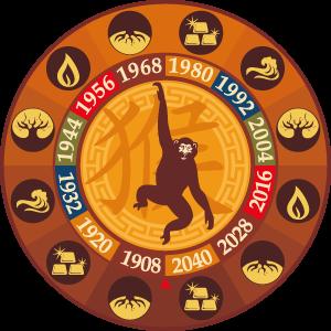 Astrology Monkey