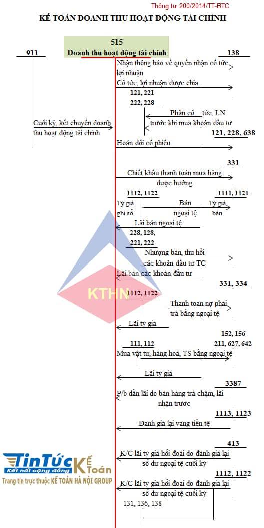 Sơ đồ TK 515 - Doanh thu hoạt động tài chính TT200