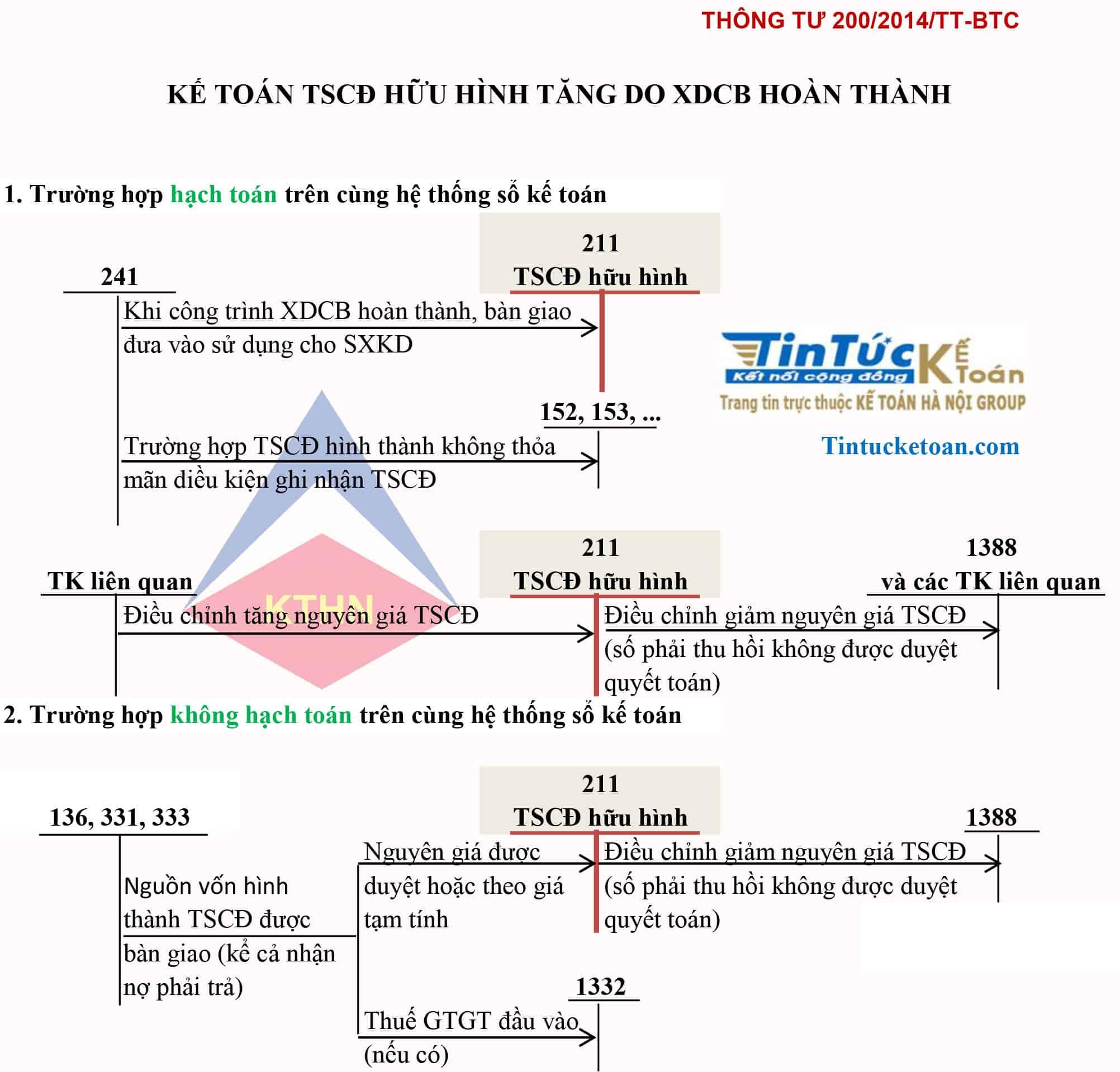 Sơ đồ kế toán TSCĐHH tăng do XDCB hoàn thành TT 200
