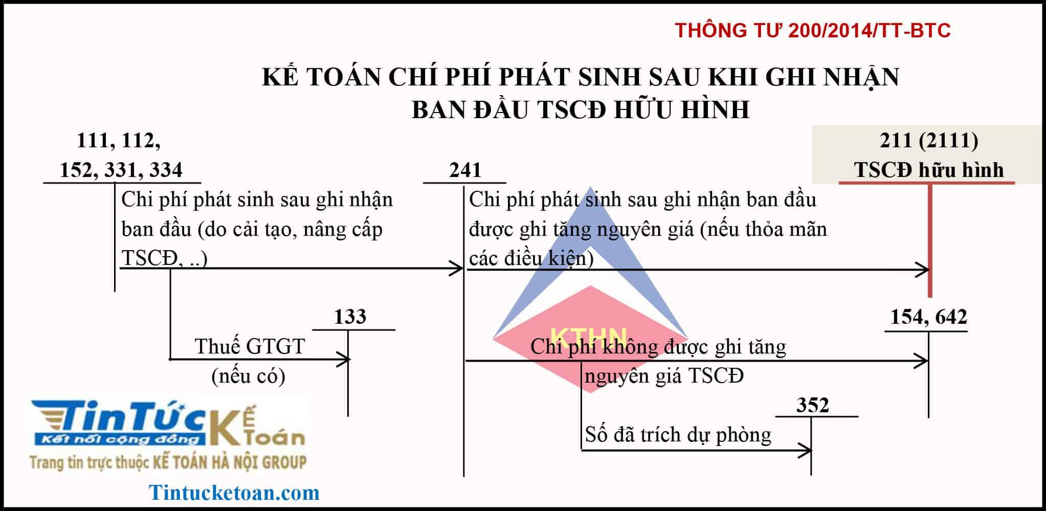 Sơ đồ kế toán chi phí phát sinh sau ghi nhận ban đầu TSCĐ TT200