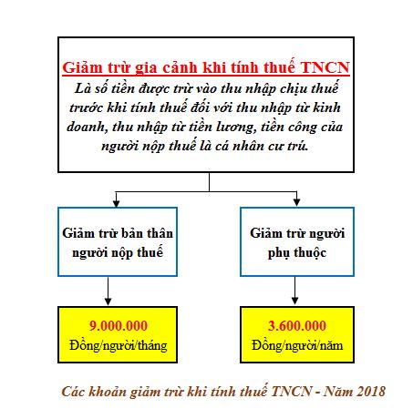 Các khoản giảm trừ gia cảnh khi tính thuế TNCN bao gồm những gì?