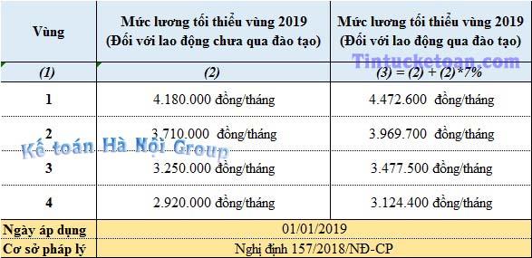 Mức lương tối thiểu vùng mới nhất 2019