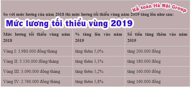 Mức lương tối thiểu vùng năm 2019
