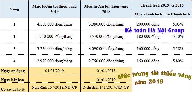 Mức lương tối thiểu vùng năm 2019 theo quy định mới nhất