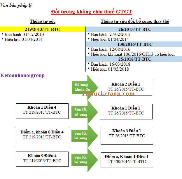 Phân biệt thuế suất 0% và không chịu thuế GTGT
