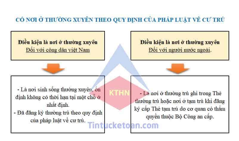 Tài liệu ôn thi đại lý thuế phần thuế TNCN