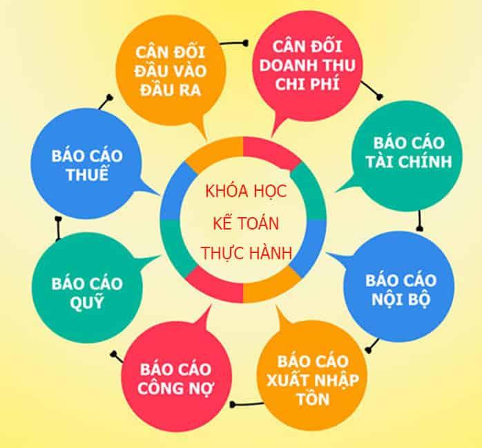 Trung tâm dạy kế toán thực hành tại Đáp Cầu Bắc Ninh