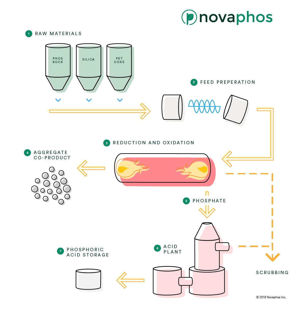 Process_Flow-simple