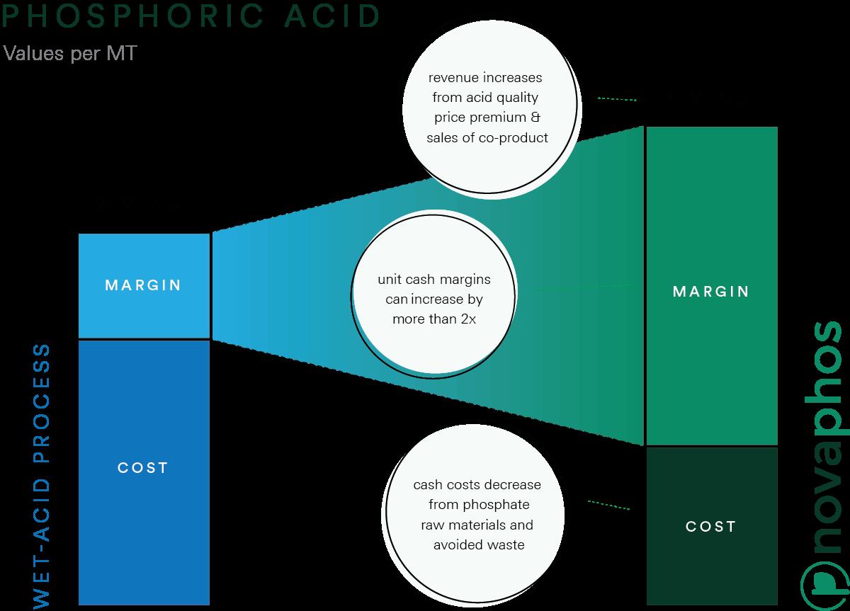 Econ_novaphos-vs-wap