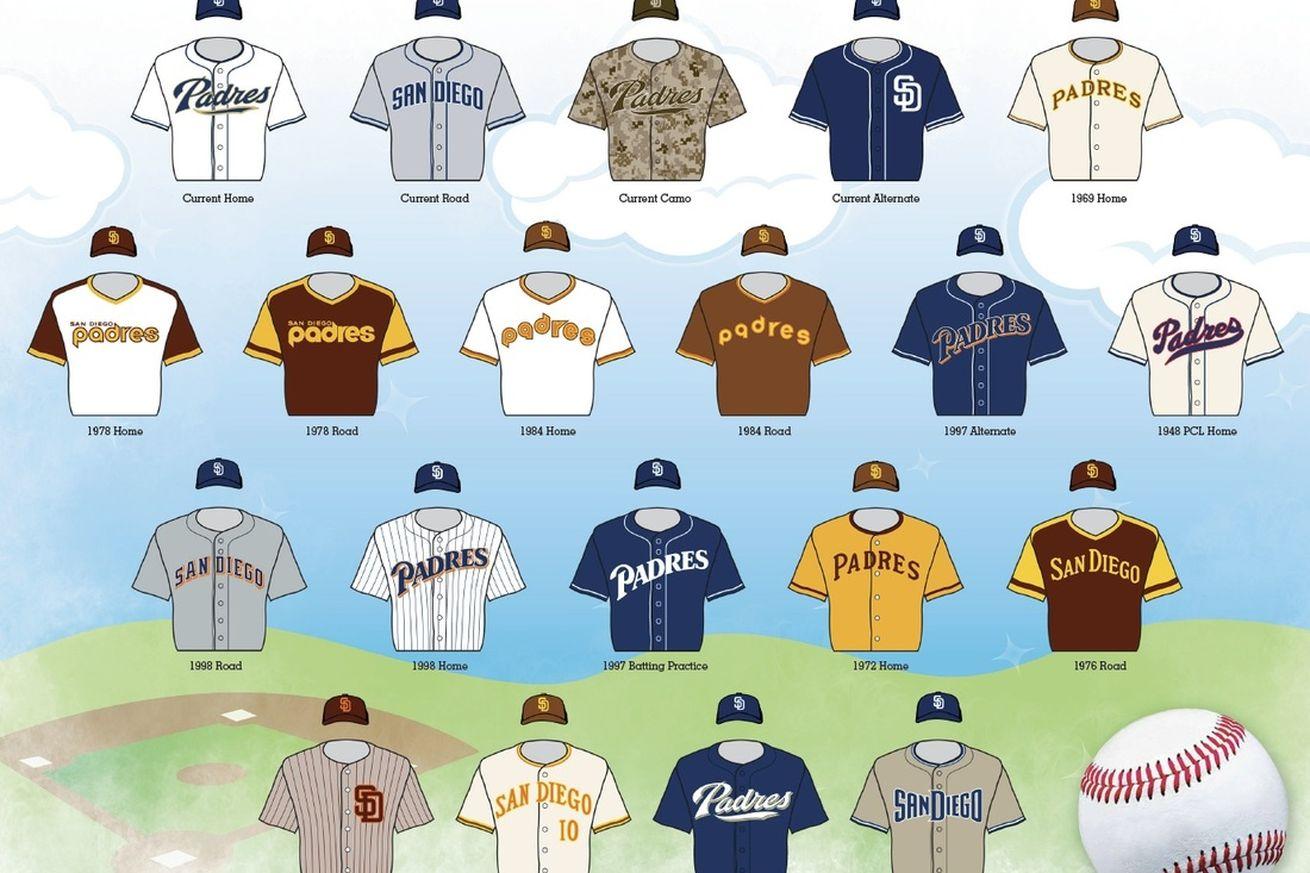 Credit: Padres.com