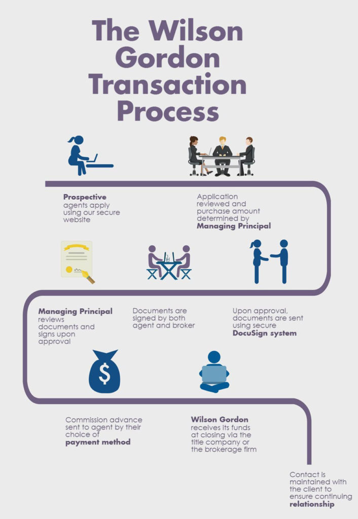 wilson gordon transaction process