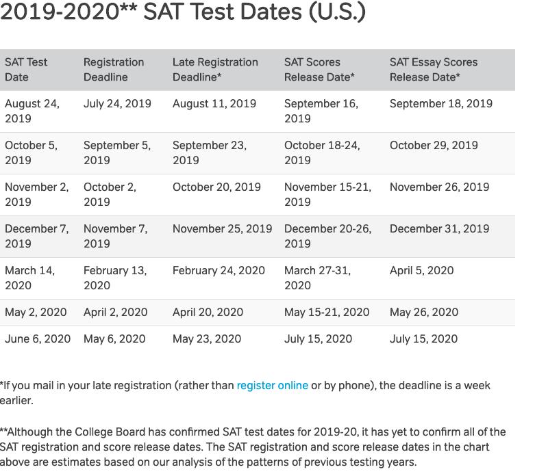 SAT Test Dates 2019-2020