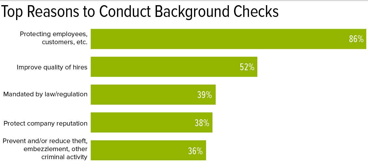 Top Reasons Employers should run background checks on new hires