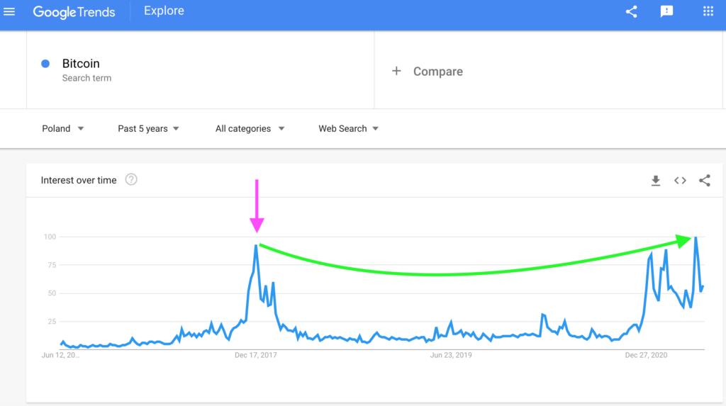 Poland: Bitcoin Search Interest, Google Trends