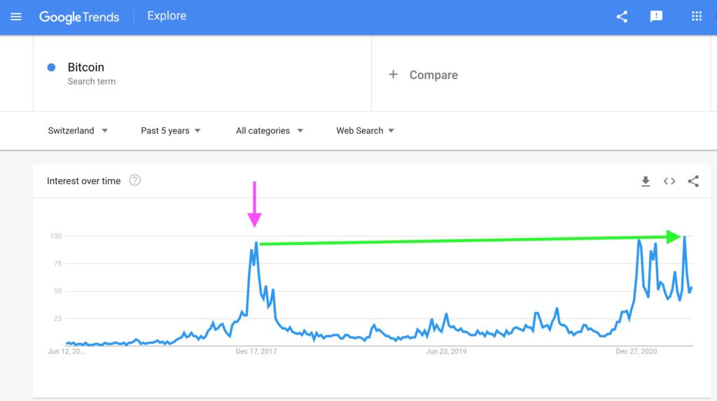 Switzerland: Bitcoin Search Interest, Google Trends