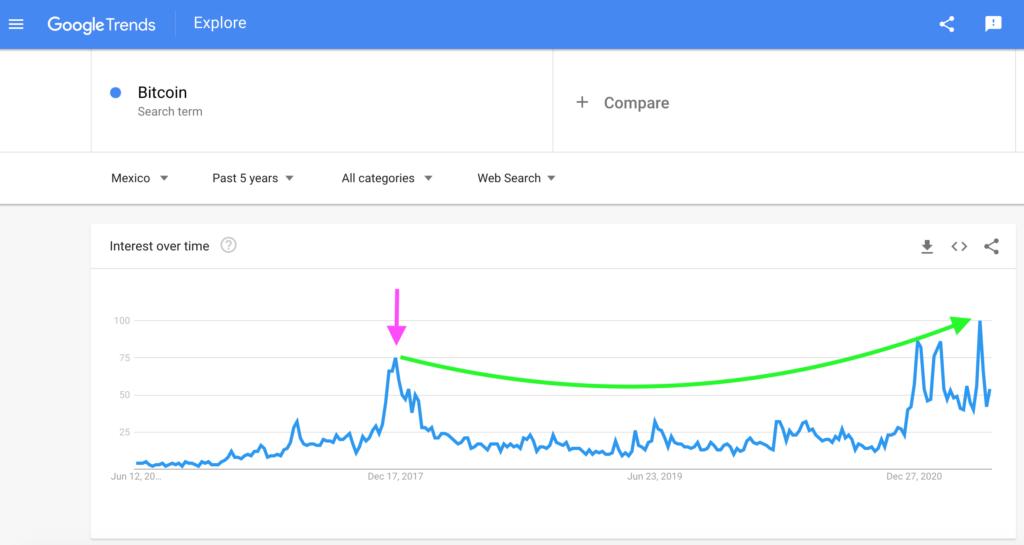 Mexico: Bitcoin Search Interest, Google Trends