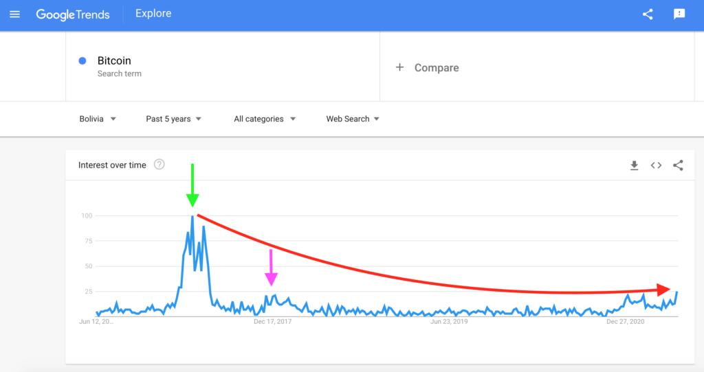 Bolivia: Bitcoin Search Interest, Google Trends