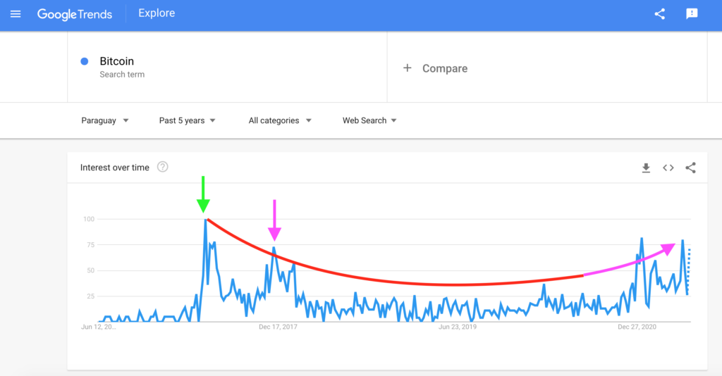 Paraguay: Bitcoin Search Interest, Google Trends