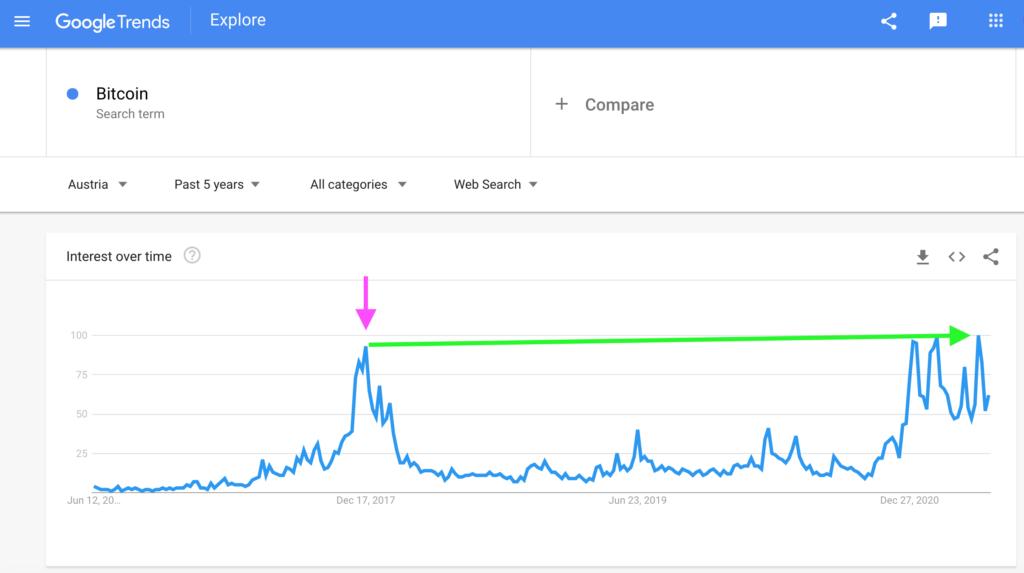 Austria: Bitcoin Search Interest, Google Trends