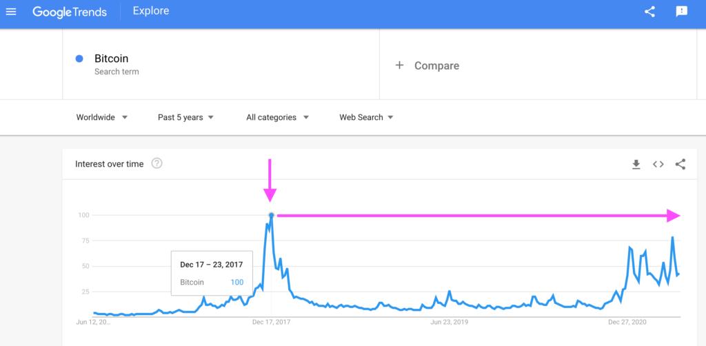 Worldwide: Bitcoin Search Interest, Google Trends