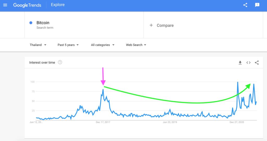 Thailand: Bitcoin Search Interest, Google Trends
