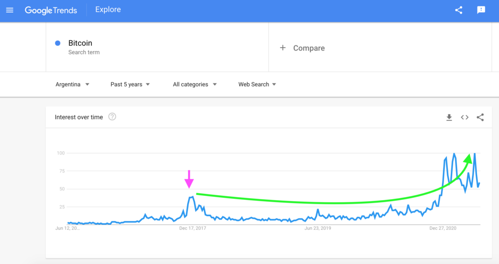Argentina: Bitcoin Search Interest, Google Trends