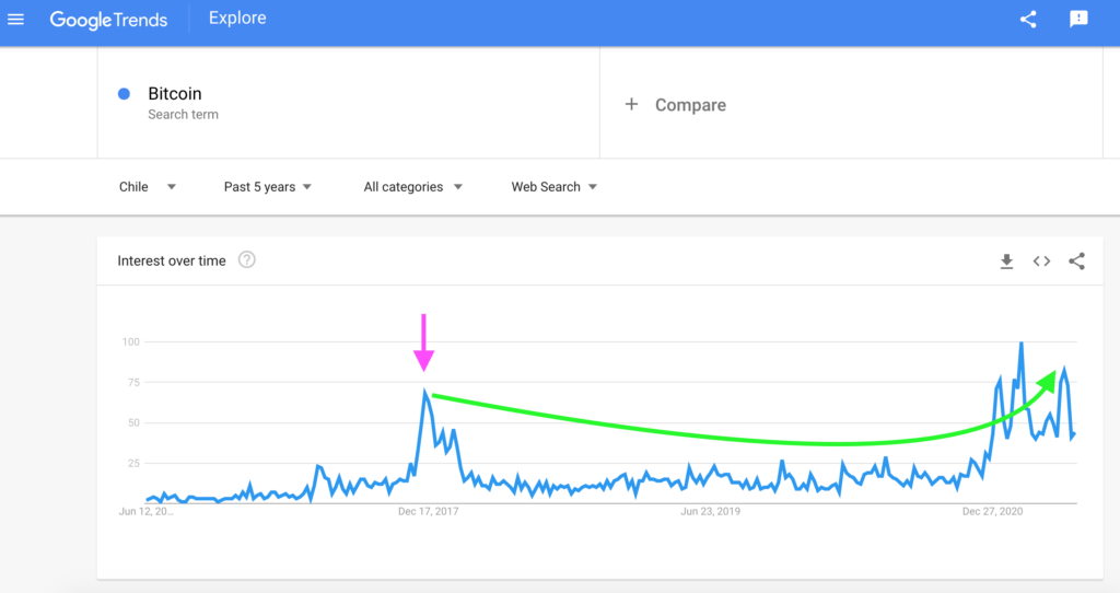 Chile: Bitcoin Search Interest, Google Trends