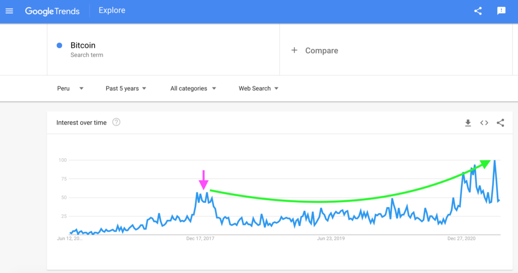 Peru: Bitcoin Search Interest, Google Trends
