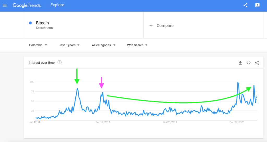 Colombia: Bitcoin Search Interest, Google Trends
