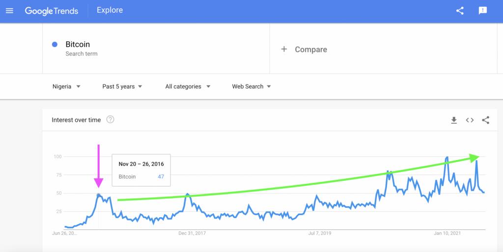 Nigeria: Bitcoin Search Interest, Google Trends