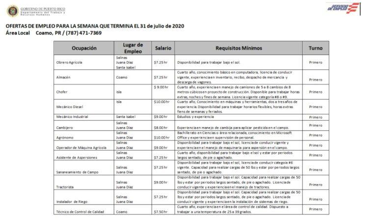Empleos: Hasta 31 de julio 2020