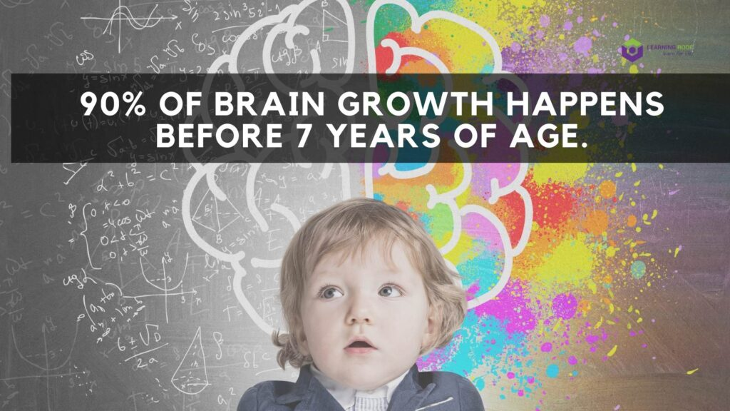 90% of Brain Growth Happens Before 7 years of age.