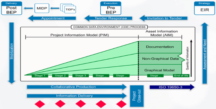 BIM Information Delivery Cycle