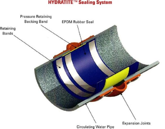 Hydratite™ Sealing System